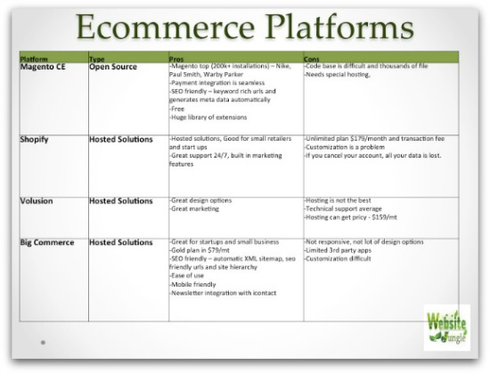Permalink to Types of ecommerce platforms