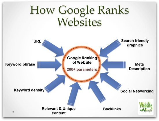 Google looks at 200+ Parameters to rank websites | SEO